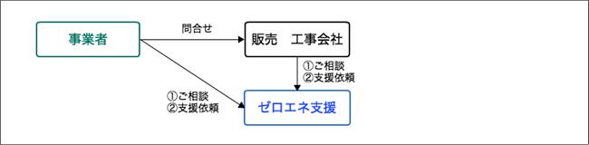 省エネ補助金受取までの流れ:ステップ1