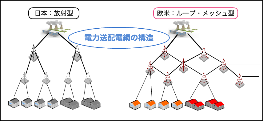電力送配電網の構造