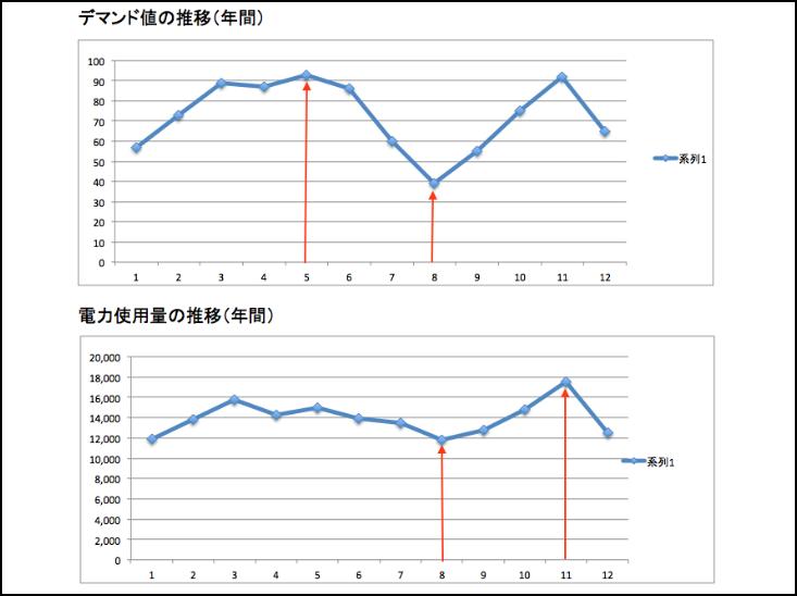二葉_グラフ