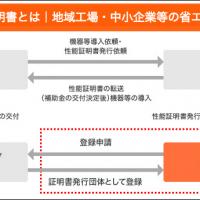 ②申請のポイント 性能証明書とは|地域工場・中小企業等の省エネルギー設備導入補助金