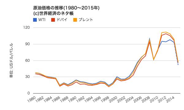 原油価格の推移(1980~2015年)http://ecodb.net/pcp/imf_group_oil.html