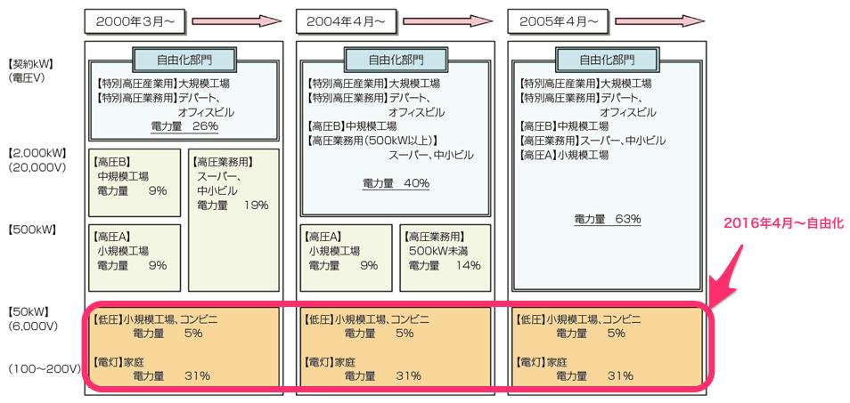 電力自由化のスケジュール