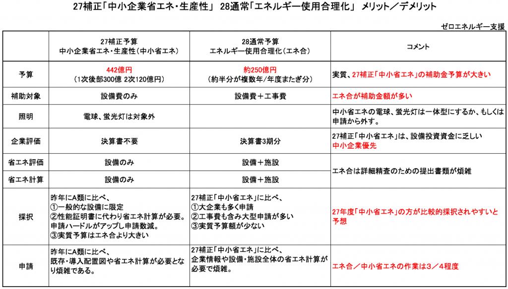 27補正「中小企業省エネ・生産性」 28通常「エネルギー使用合理化」 メリット/デメリット