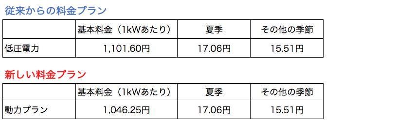 動力プラン新旧_東京電力