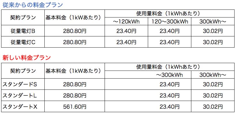 一般電灯契約プラン新旧_東京電力