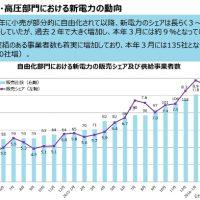 特別高圧・高圧部門における新電力の動向 (出典:電子・ガス等特別監視委員会)