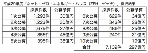 平成29年度「ネット・ゼロ・エネルギー・ハウス(ZEH:ゼッチ)」採択結果