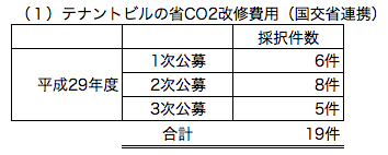 (1)テナントビルの省CO2改修費用(国交省連携)