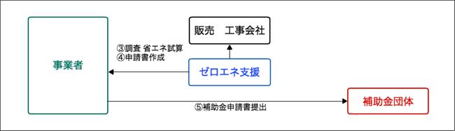 省エネ補助金受取までの流れ:ステップ2