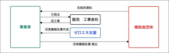 省エネ補助金受取までの流れ:ステップ3