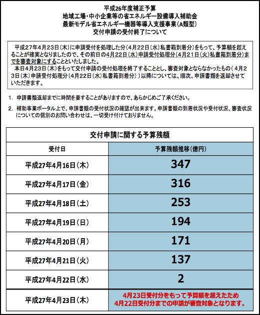 26年補正予算 省エネ補助金A類型 交付申請受付終了について
