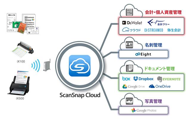 ScanSnap Cloud 提携クラウドアプリ