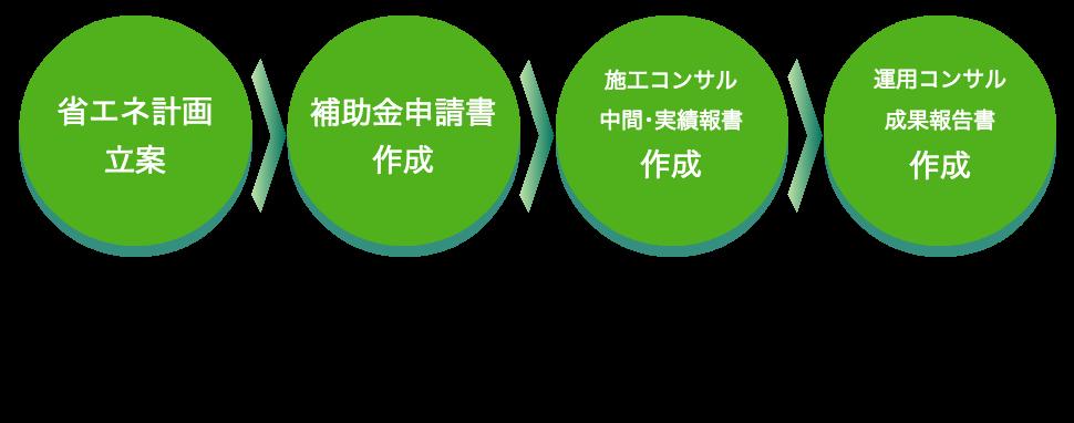 省エネ計画立案 → 補助金申請書作成