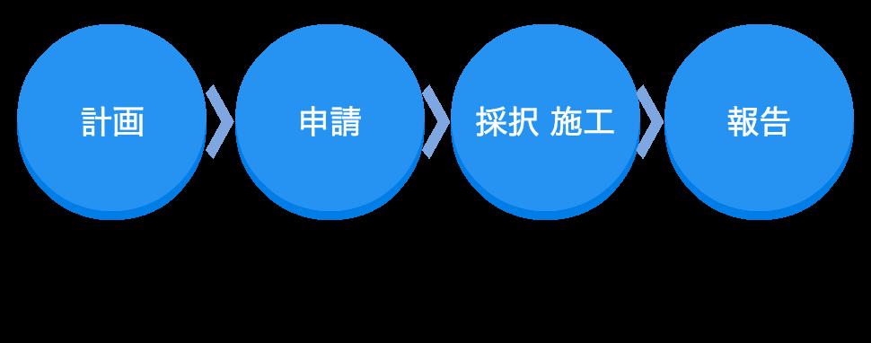 計画 → 申請 → 採択・施工 → 報告