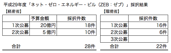 平成29年度「ネット・ゼロ・エネルギー・ビル(ZEB:ゼブ)」採択結果